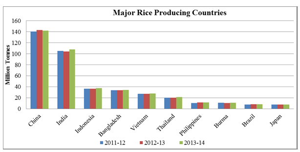 analysis of indian rice market The purpose of this study was to investigate rice profitability and marketing in taluka indian journal of agricultural rice cultivation and market analysis in.